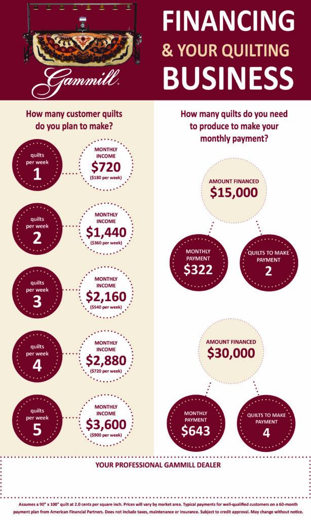 financing infograph